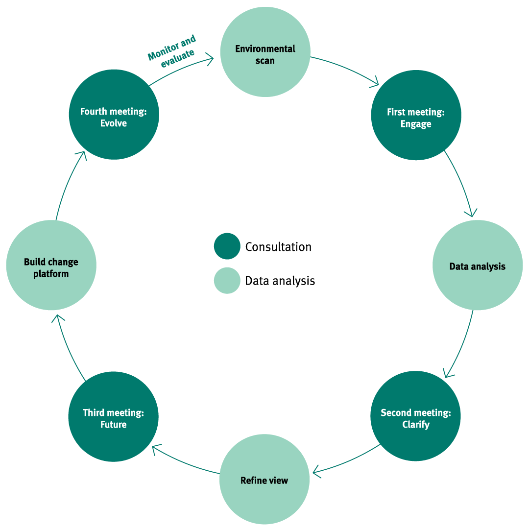 Strategic Workforce Planning consulting process